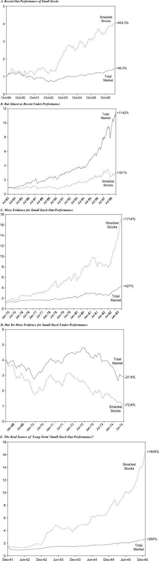 The Chimera of Small Stock Outperformance: Market Anomaly or