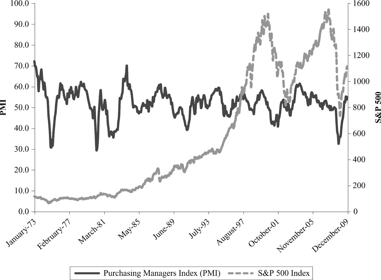 Can Changes in the Purchasing Managers' IndexForetell Stock