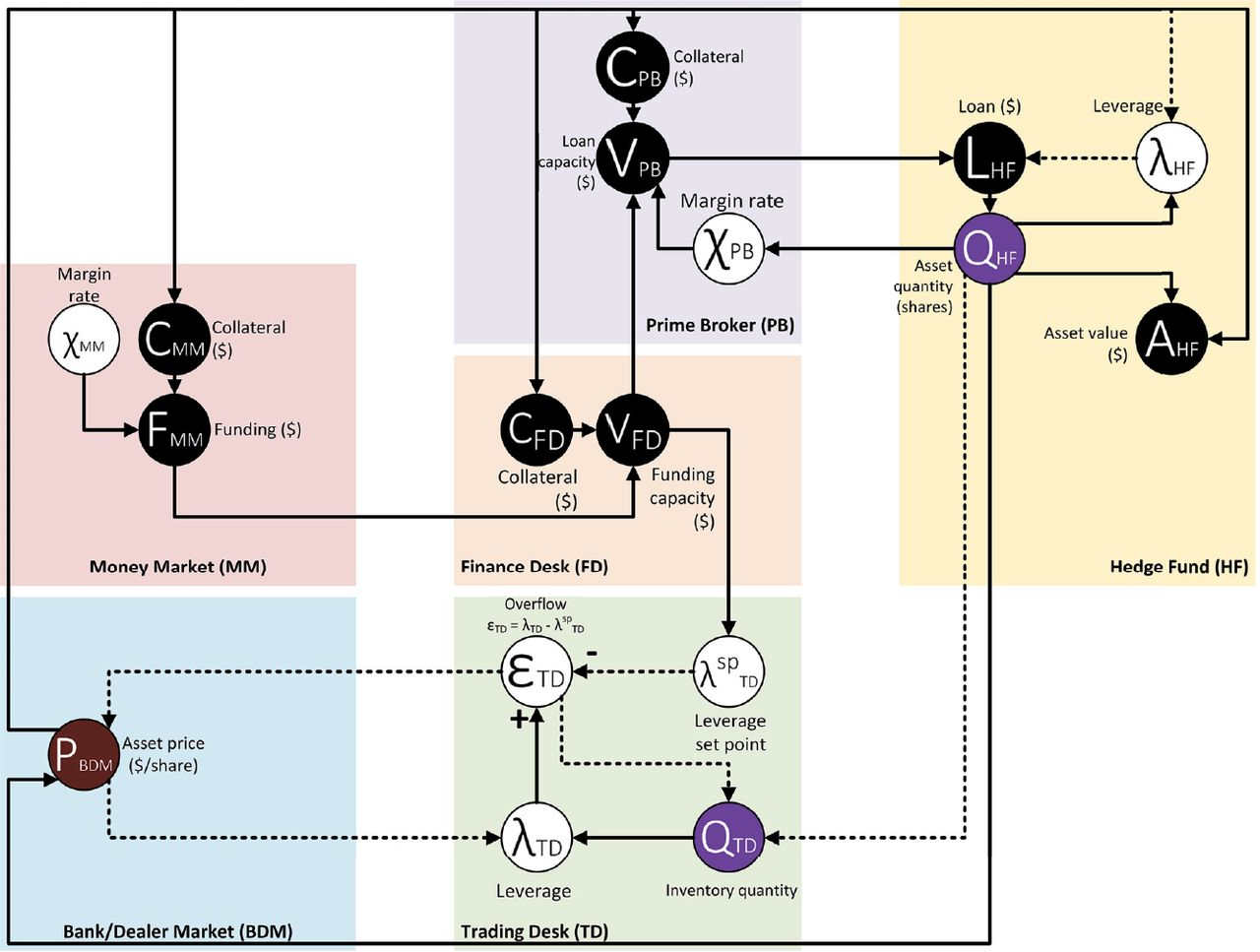 Process Systems Engineering as a Modeling Paradigm for