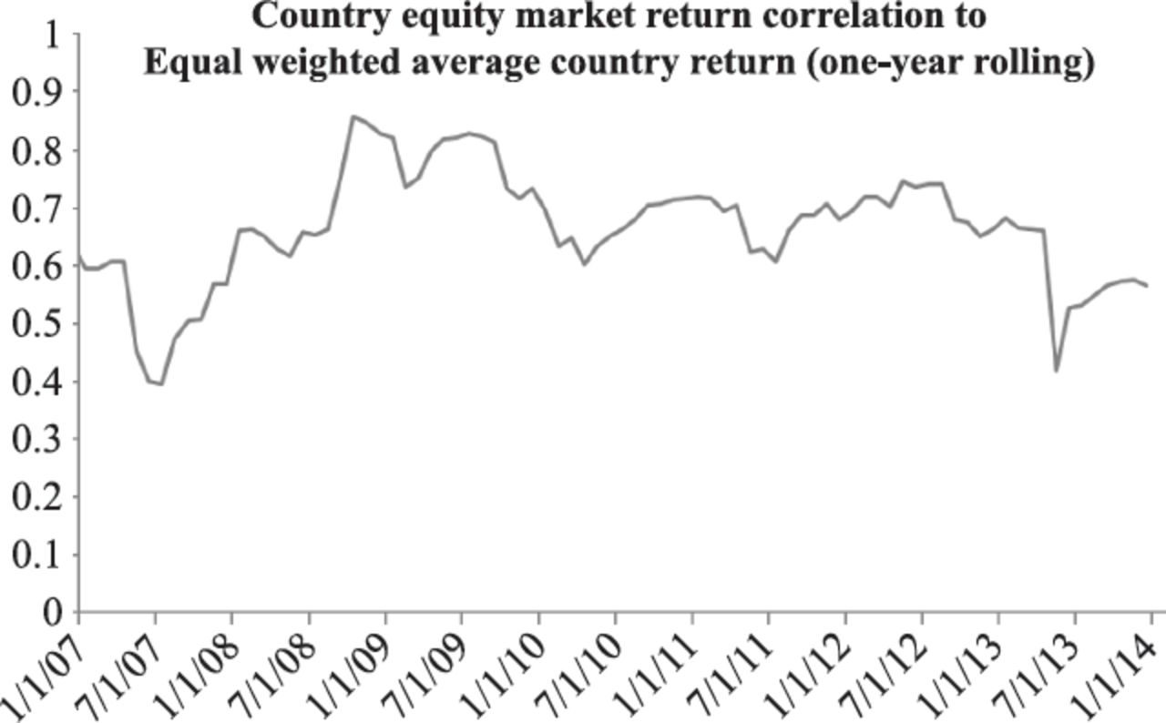 Triage in a Global Financial Crisis: Countries, Sectors, or Stocks