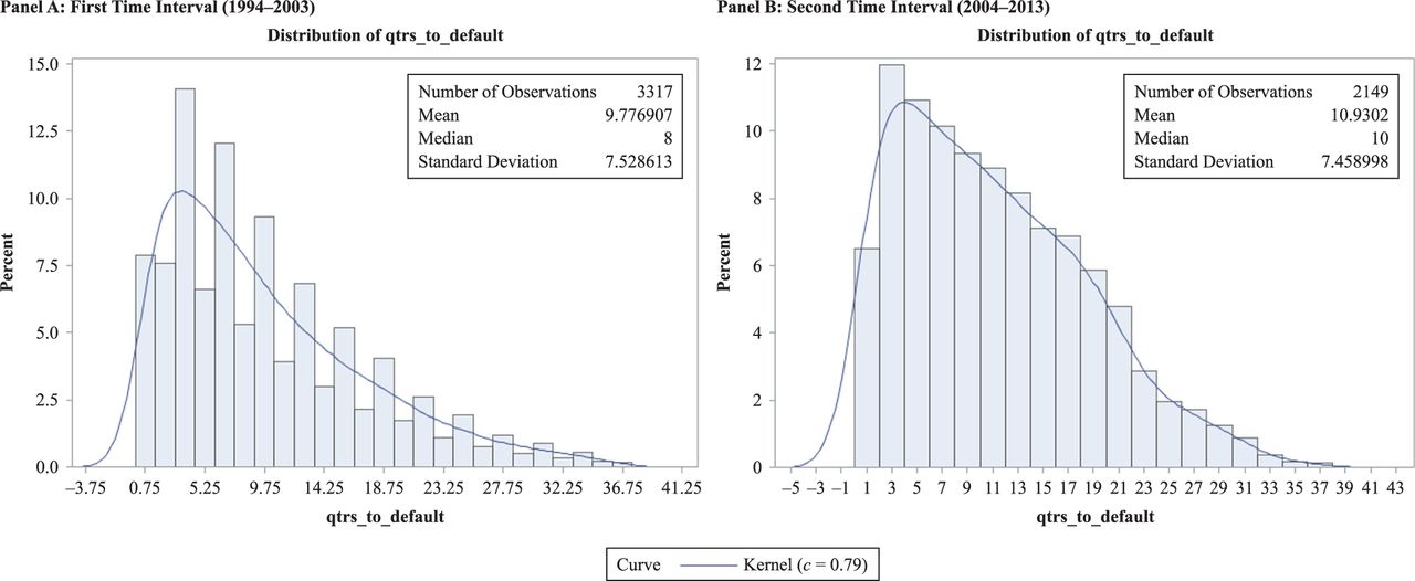 The Life Expectancy of Fallen Angels | The Journal of Investing