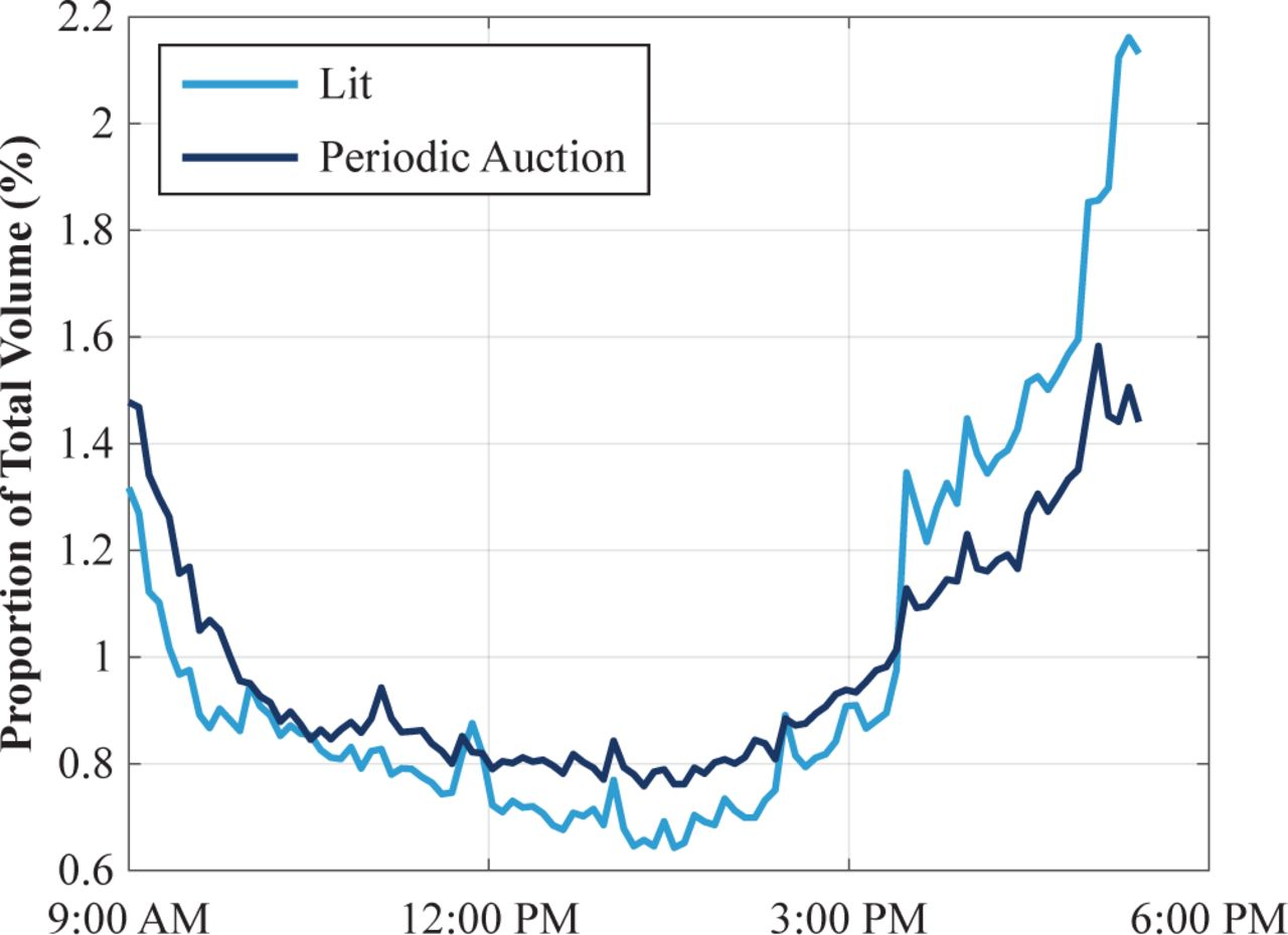 The Benefits of European Periodic Auctions beyond MiFID Dark